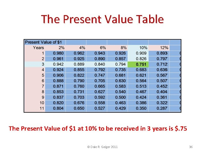 The Present Value Table The Present Value of $1 at 10% to be received