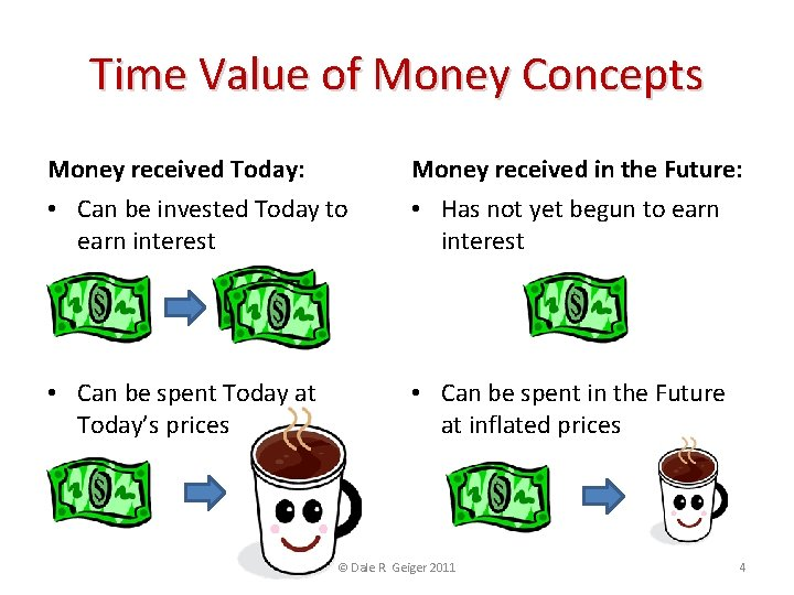 Time Value of Money Concepts Money received Today: Money received in the Future: •