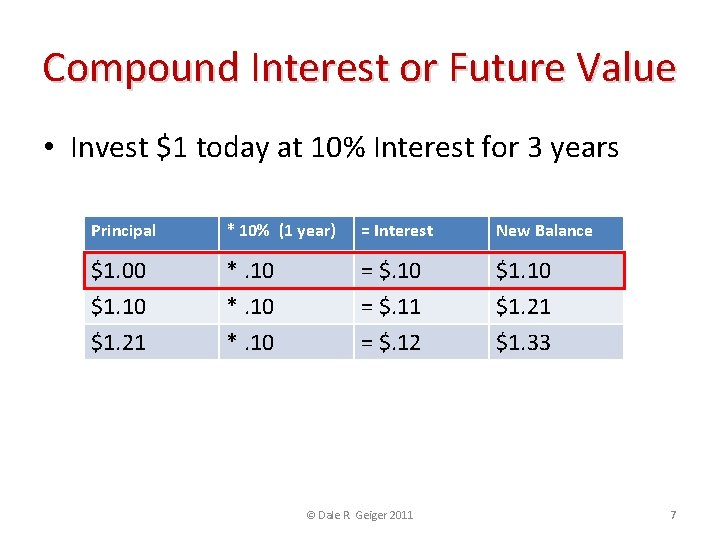 Compound Interest or Future Value • Invest $1 today at 10% Interest for 3