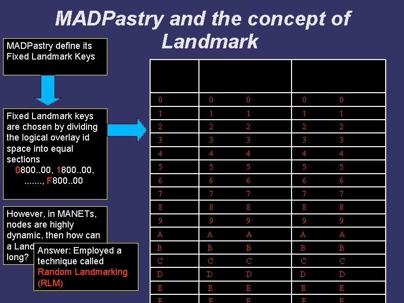 MADPastry and the concept of Landmark MADPastry define its Fixed Landmark Keys Fixed Landmark