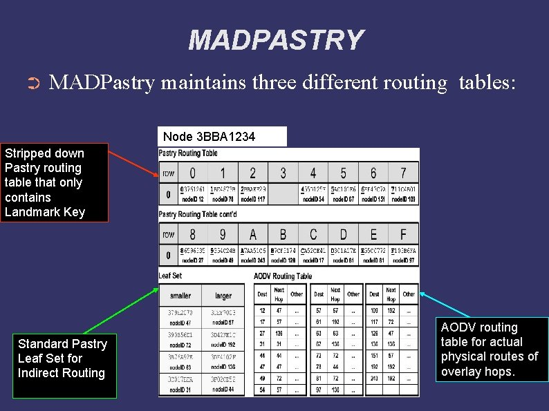 MADPASTRY ➲ MADPastry maintains three different routing tables: Node 3 BBA 1234 Stripped down