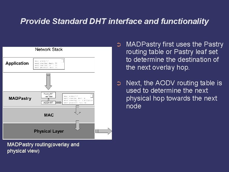 Provide Standard DHT interface and functionality MADPastry routing(overlay and physical view) ➲ MADPastry first