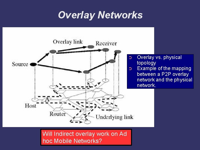 Overlay Networks ➲ ➲ Will Indirect overlay work on Ad hoc Mobile Networks? Overlay