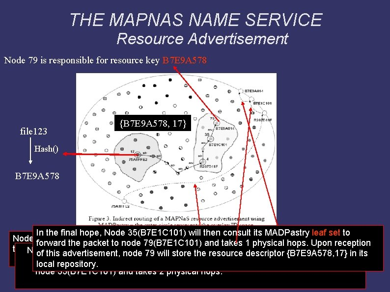 THE MAPNAS NAME SERVICE Resource Advertisement Node 79 is responsible for resource key B
