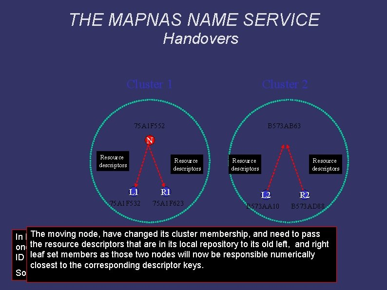 THE MAPNAS NAME SERVICE Handovers Cluster 1 Cluster 2 75 A 1 F 552
