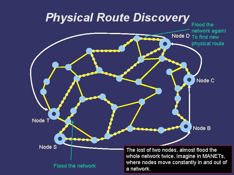 Physical Route Discovery Flood the network again! Node D To find new physical route