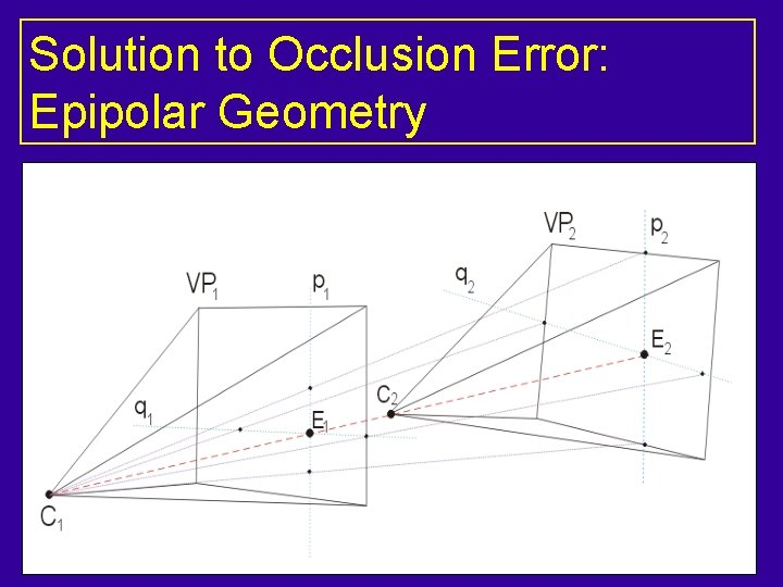 Solution to Occlusion Error: Epipolar Geometry