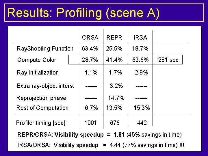 Results: Profiling (scene A) ORSA REPR IRSA Ray. Shooting Function 63. 4% 25. 5%