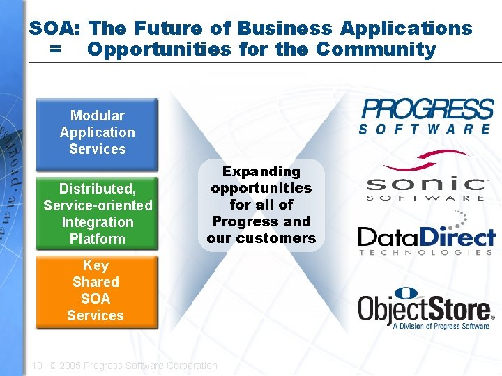 SOA: The Future of Business Applications = Opportunities for the Community Modular Application Services