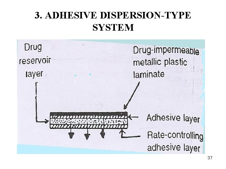 3. ADHESIVE DISPERSION-TYPE SYSTEM 37