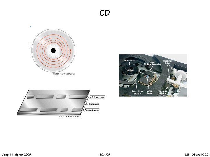 CD Comp 411– Spring 2008 4/24/08 L 21 – OS and IO 29