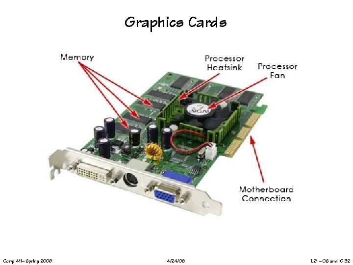 Graphics Cards Comp 411– Spring 2008 4/24/08 L 21 – OS and IO 32
