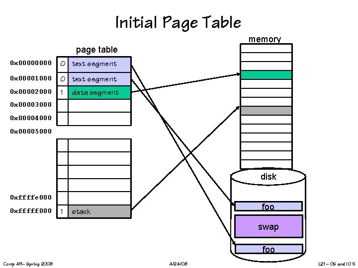 Initial Page Table memory page table 0 x 0000 0 text segment 0 x