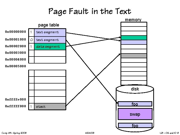 Page Fault in the Text memory page table 0 x 0000 1 0 x