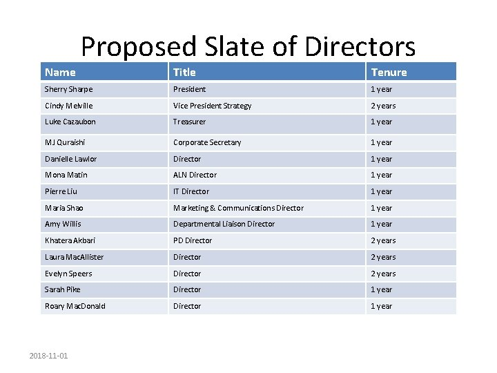 Name Proposed Slate of Directors Title Tenure Sherry Sharpe President 1 year Cindy Melville