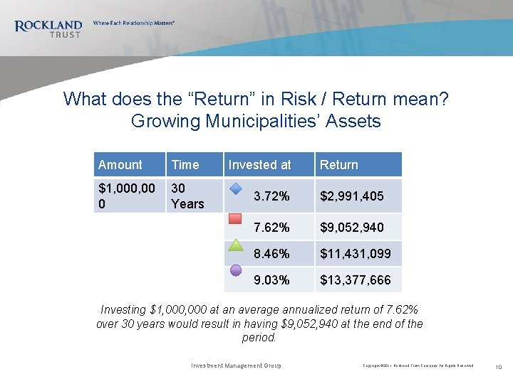 "What does the ""Return"" in Risk / Return mean? Growing Municipalities' Assets Amount Time"