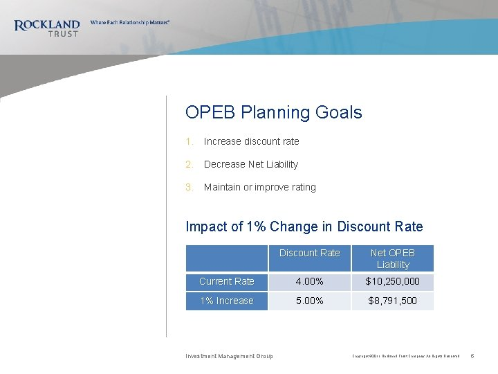 OPEB Planning Goals 1. Increase discount rate 2. Decrease Net Liability 3. Maintain or