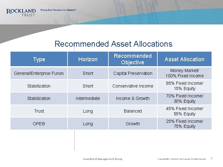 Recommended Asset Allocations Type Horizon Recommended Objective Asset Allocation General/Enterprise Funds Short Capital Preservation