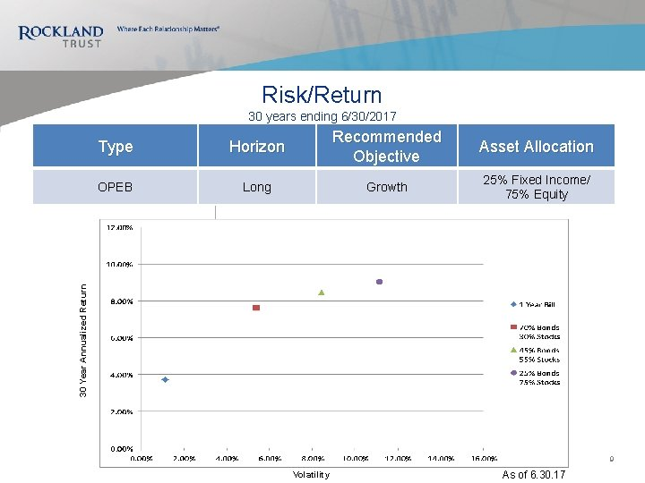 Risk/Return 30 years ending 6/30/2017 Horizon Recommended Objective Asset Allocation OPEB Long Growth 25%