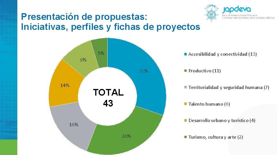 Presentación de propuestas: Iniciativas, perfiles y fichas de proyectos 5% Accesibilidad y conectividad (13)