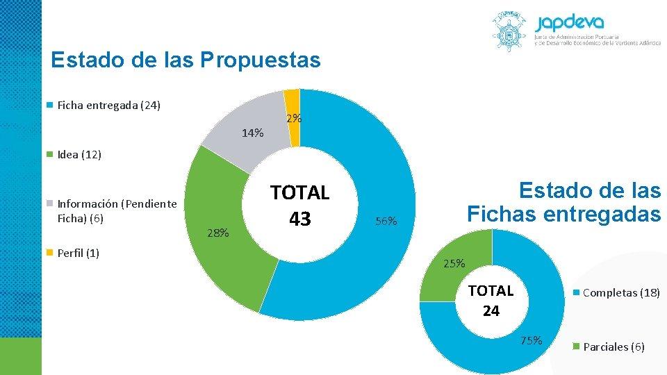 Estado de las Propuestas Ficha entregada (24) 14% 2% Idea (12) Información (Pendiente Ficha)