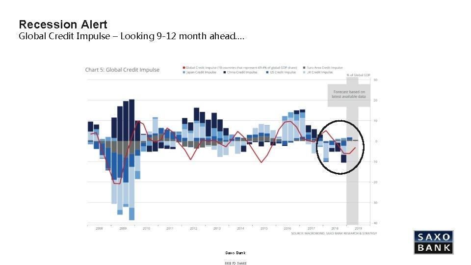 Recession Alert Global Credit Impulse – Looking 9 -12 month ahead…. Saxo Bank FREE