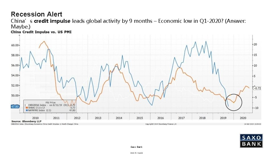 Recession Alert China's credit impulse leads global activity by 9 months – Economic low