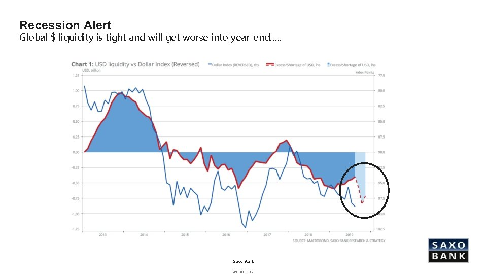 Recession Alert Global $ liquidity is tight and will get worse into year-end…. .