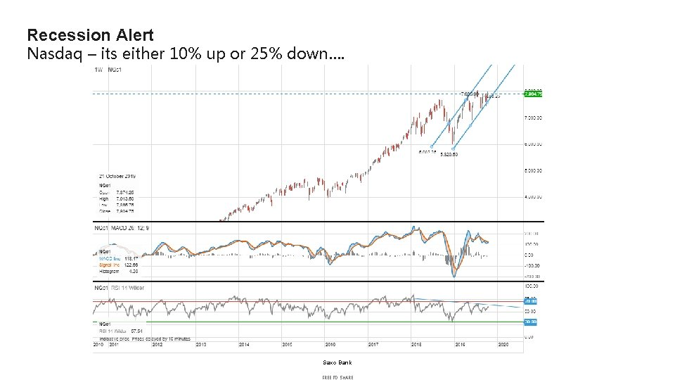Recession Alert Nasdaq – its either 10% up or 25% down…. Saxo Bank FREE