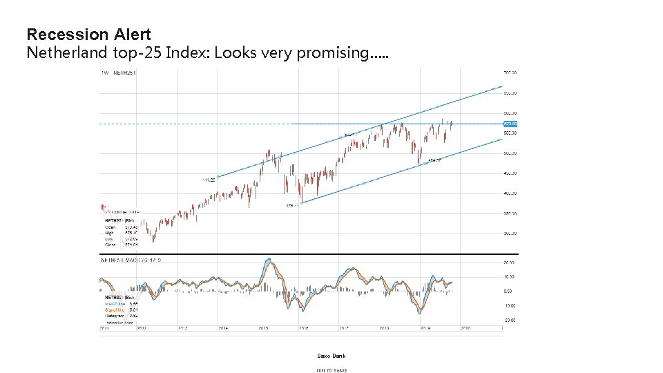 Recession Alert Netherland top-25 Index: Looks very promising…. . Saxo Bank FREE TO SHARE