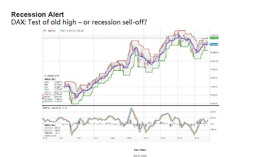 Recession Alert DAX: Test of old high – or recession sell-off? Saxo Bank FREE