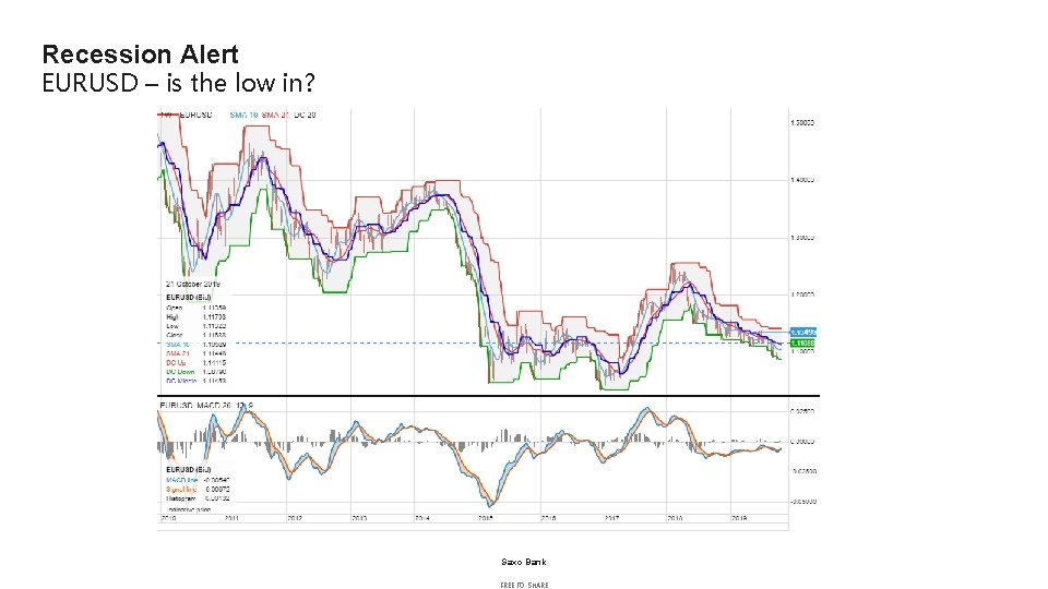 Recession Alert EURUSD – is the low in? Saxo Bank FREE TO SHARE