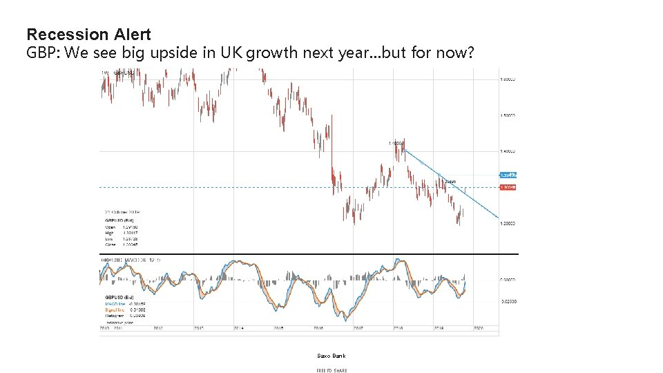 Recession Alert GBP: We see big upside in UK growth next year…but for now?
