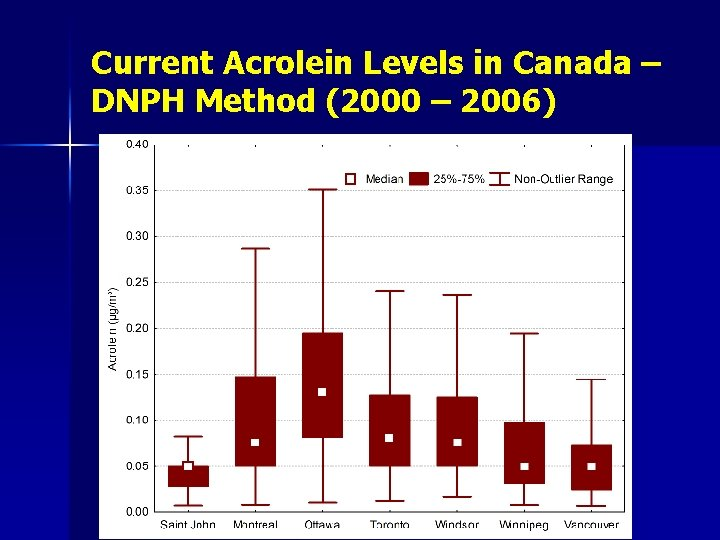 Current Acrolein Levels in Canada – DNPH Method (2000 – 2006)