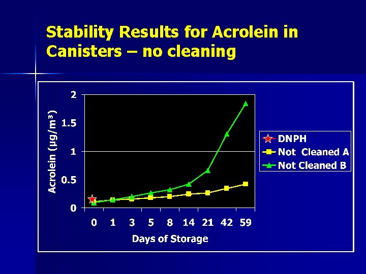 Stability Results for Acrolein in Canisters – no cleaning