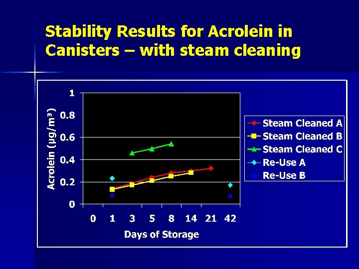Stability Results for Acrolein in Canisters – with steam cleaning