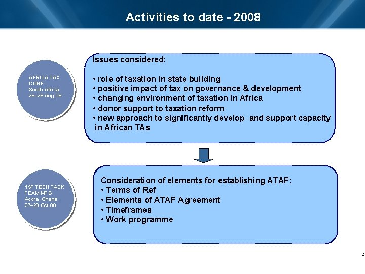 Activities to date - 2008 Issues considered: AFRICA TAX CONF. South Africa 28– 29