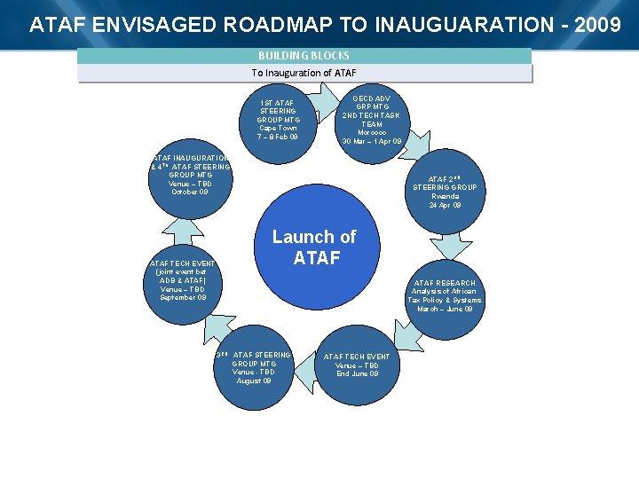 ATAF ENVISAGED ROADMAP TO INAUGUARATION - 2009 BUILDING BLOCKS To Inauguration of ATAF 1
