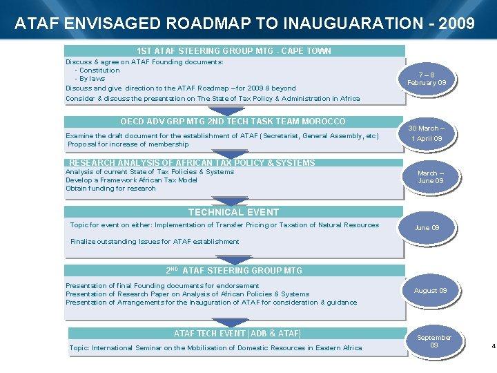 ATAF ENVISAGED ROADMAP TO INAUGUARATION - 2009 1 ST ATAF STEERING GROUP MTG -