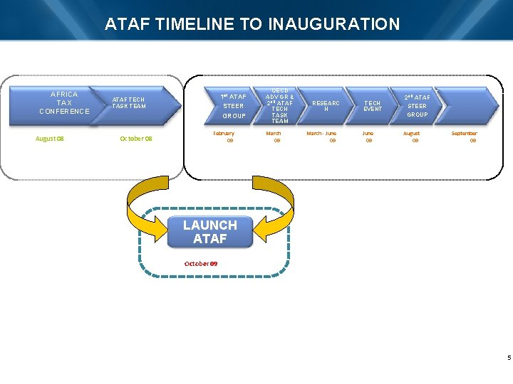 ATAF TIMELINE TO INAUGURATION AFRICA TAX CONFERENCE August 08 1 st ATAF TECH TASK