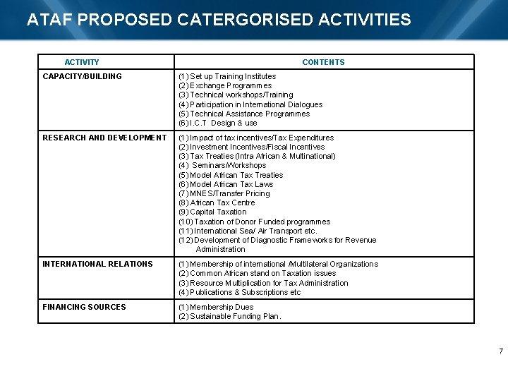 ATAF PROPOSED CATERGORISED ACTIVITIES ACTIVITY CONTENTS CAPACITY/BUILDING (1) Set up Training Institutes (2) Exchange