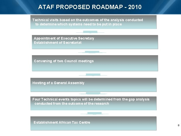 ATAF PROPOSED ROADMAP - 2010 Technical visits based on the outcomes of the analysis