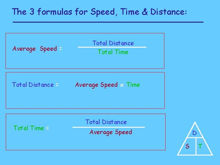 The 3 formulas for Speed, Time & Distance: Average Speed = Total Distance =