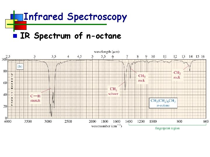 Infrared Spectroscopy n IR Spectrum of n-octane
