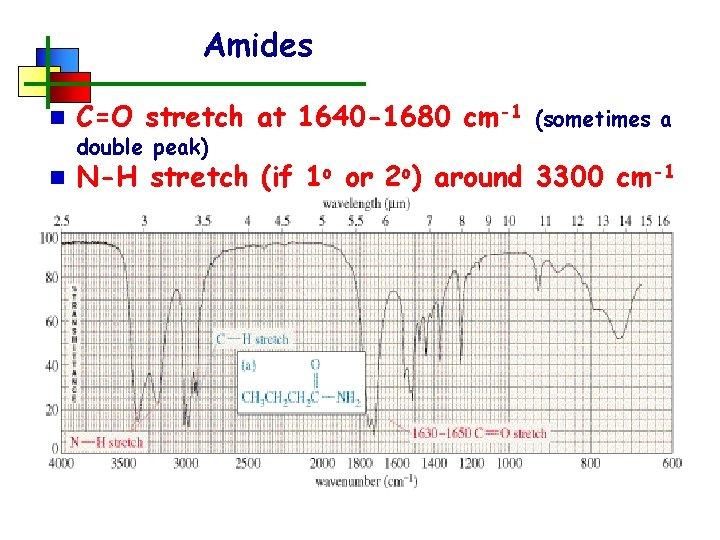 Amides n C=O stretch at 1640 -1680 cm-1 n N-H stretch (if 1 o