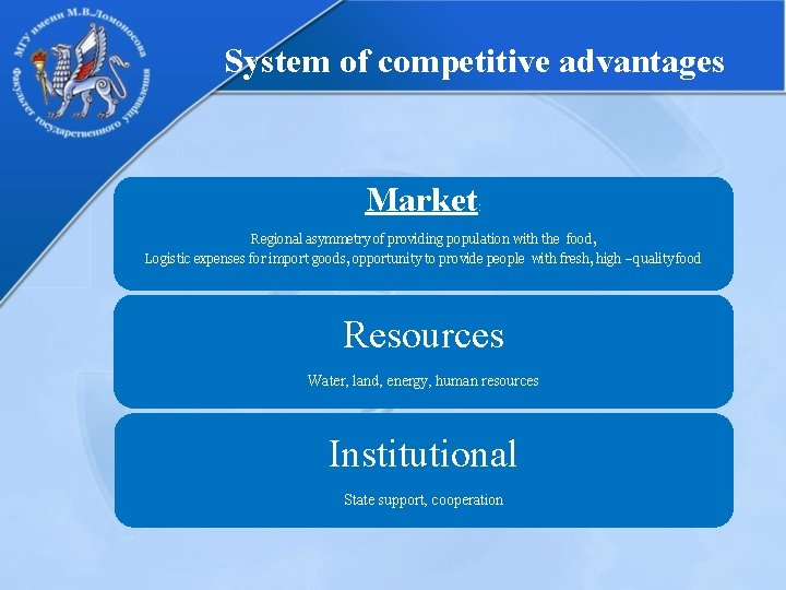 System of competitive advantages Market : Regional asymmetry of providing population with the food,