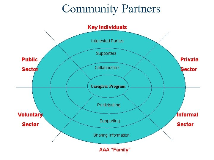 Community Partners Key Individuals Interested Parties Supporters Public Sector Private Collaborators Sector Caregiver Program