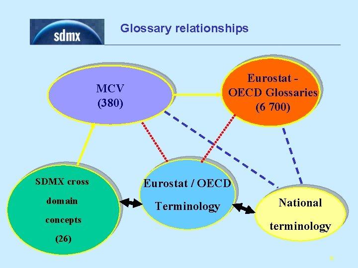 Glossary relationships Eurostat OECD Glossaries (6 700) MCV (380) SDMX cross Eurostat / OECD