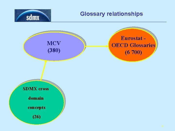Glossary relationships MCV (380) Eurostat OECD Glossaries (6 700) SDMX cross domain concepts (26)