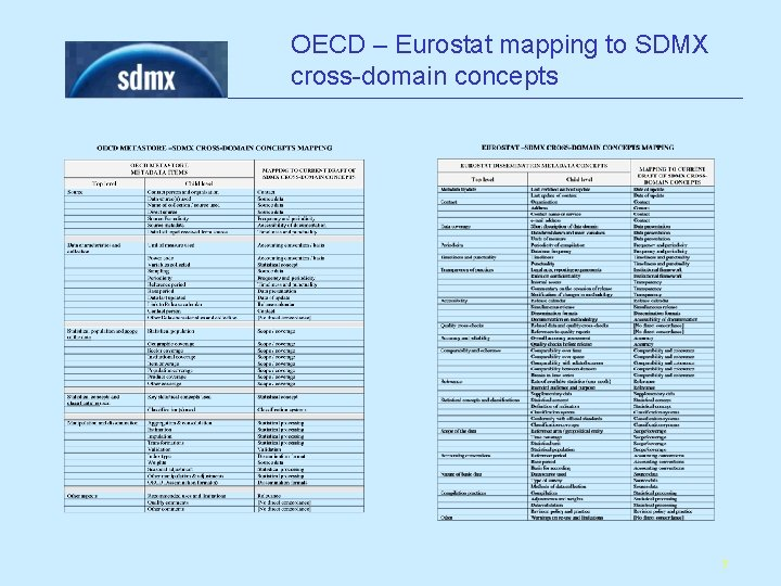 OECD – Eurostat mapping to SDMX cross-domain concepts 7